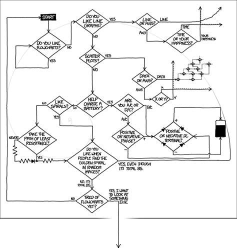xkcd flowchart xkcd flowcharts