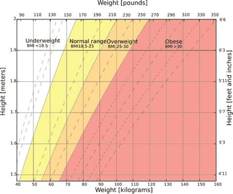 Things You Should About Your Bmi by How Much Should I Weigh For My Height And Age Measure