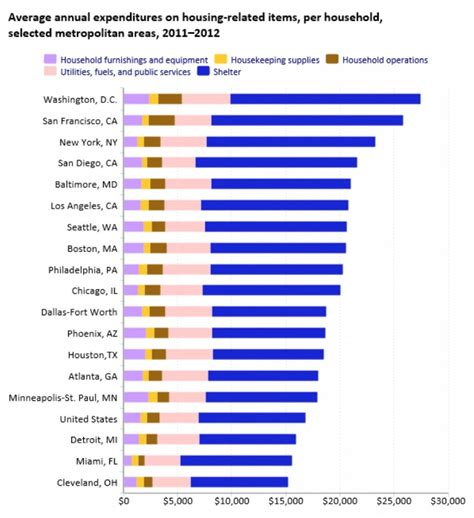 least expensive place to live in usa washington d c is now the most expensive place to live in