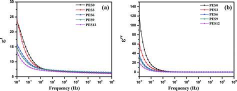 Ethylene Vinyl Acetate Dielectric Constant - development of a high performance high voltage insulator
