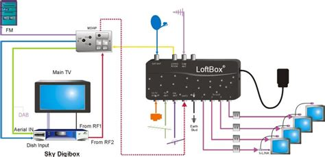 tv multi room systems integrated reception systems