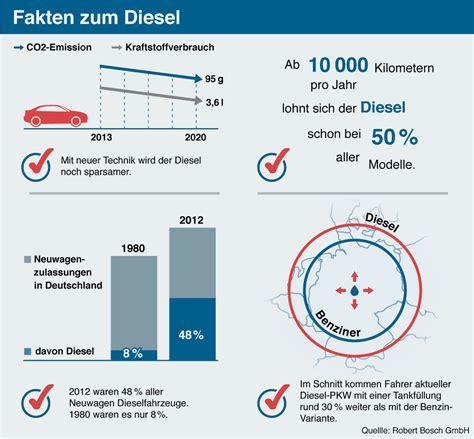 ab wann rentiert sich ein diesel autokauf diesel oder benziner you big
