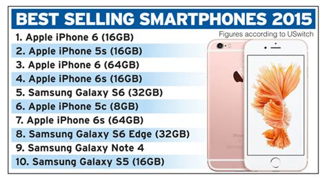 apple iphone  sales  selling smartphone  daily star