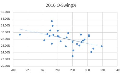 Swing O Graph by All You Had To Do Was Swing Yardbarker