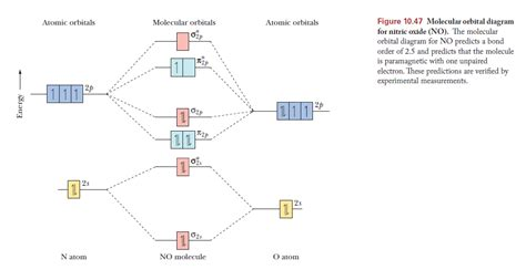 molecular orbital diagram for co nitric oxide molecular orbital diagram www pixshark