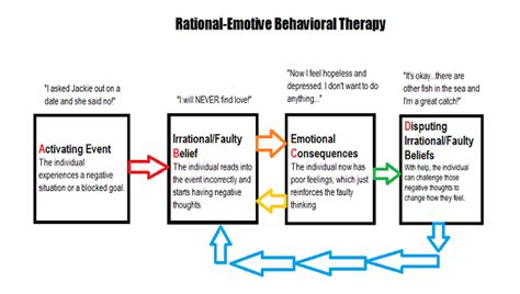Rebt Worksheets by 1000 Ideas About Rational Emotive Behavior Therapy On