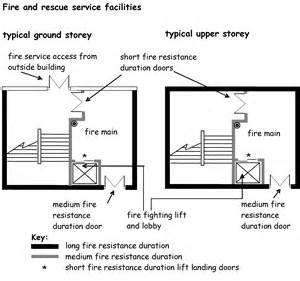Fire Escape Stairs Regulations by 2 14 Fire And Rescue Service Facilities
