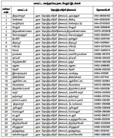 Pdf 2016 Tamil List by After 10th Std Tn Govt Iti Admissions 2017 Tnea