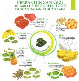 Kk Vitayang Meal supergreen food