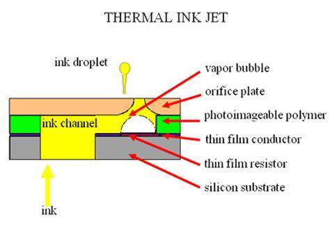 sensitive resistor ink sensitive resistor ink 28 images sensing resistor ink 28 images tpe 511 1 inch sensing shop