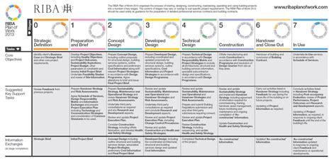 design and build procurement riba bimfix blog uk bim level 2 a detailed explanation