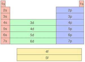 periodic table orbitals math science resources