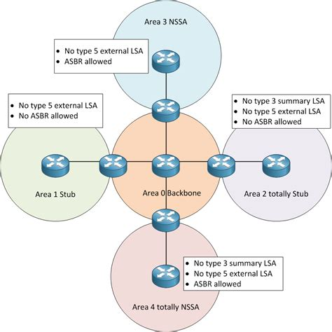 diagram of area ospf area types with exle gpon solution