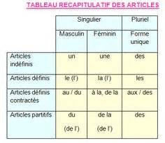 артикль l article французский язык онлайн уроки