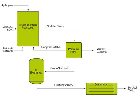 Sorbitol Liquid sorbitol production air liquide