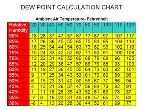 what dew point is comfortable fleet feet st louis tim cary it s the heat and the