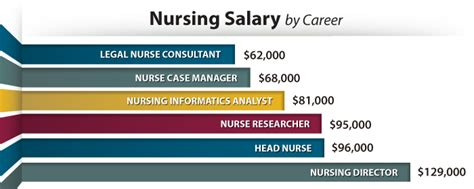 Mba Salary Minneapolis by Investing In Your Future Nursing Salary With An Rn To Bs