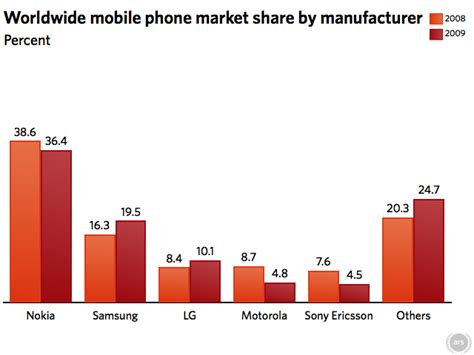 i mobile market iphone and android winners in mobile market in