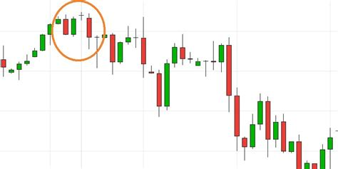 candlestick w pattern candlestick patterns evening star doji lesson 5 steemkr