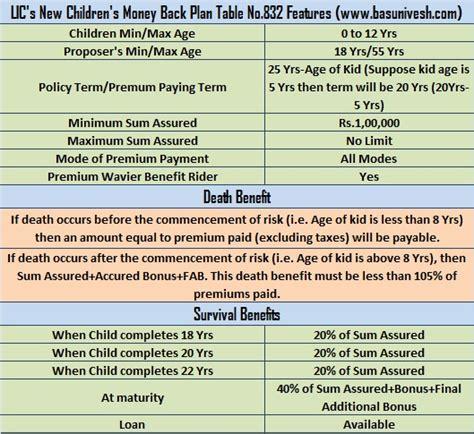 lic s new plan 2015 new children s money back plan no 832
