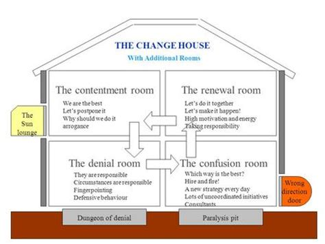 house of change house of change zebby clemons ppt video online download