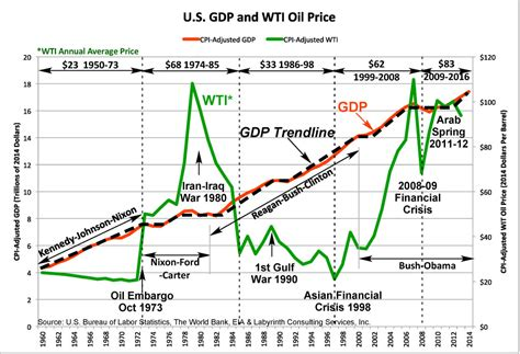 oil prices new low oil prices lower forever hard times in a failing global