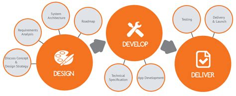 mobile app development process image gallery mobile app development process