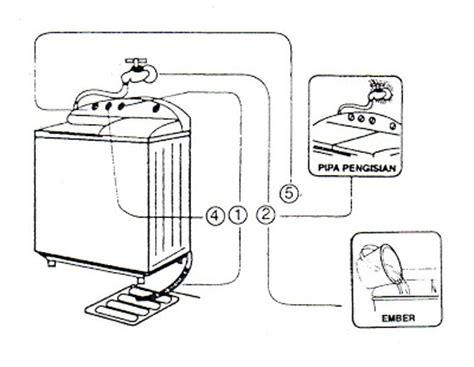 Mesin Cuci National cara menggunakan dan merawat mesin cuci bsierad