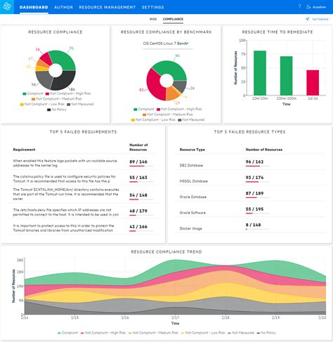 Data Center Automation And Infrastructure Management Solutions Micro Focus Compliance Dashboard Template