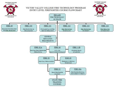 process flowchart fire fighting and fire protection fire technology program