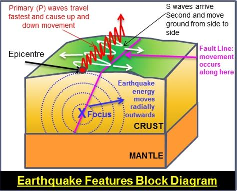 earthquakes diagram background to earthquakes