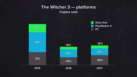 rosetta stone xbox one something went wrong witcher series sells over 33 million copies in 10 years