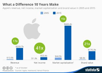 chart dethrones apple as most valuable brand statista chart the world s most valuable brands statista