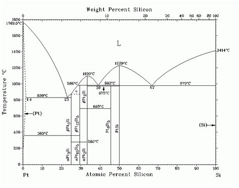 si ge phase diagram diagram pt si gallery how to guide and refrence