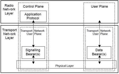 design and application of radio broadcasting system lte radio protocol architecture