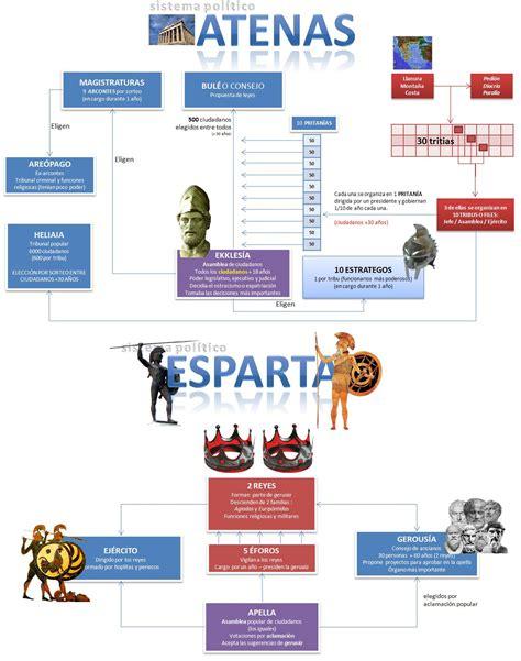 instituciones sociopliticas atenas esparta profesor de historia geograf 237 a y arte grecia antigua