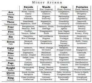 Lightning Tarot Card Meaning A List Of Tarot Card Meanings Studies