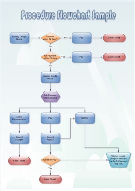 procedure flow chart template free flowchart exles
