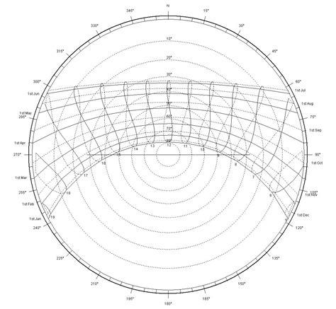 sun path diagram sun path diagram mccarthy innovative