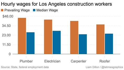 How Much More Do Those With Mba Earn Statistics by Here S How Construction Worker Pay Is Dominating