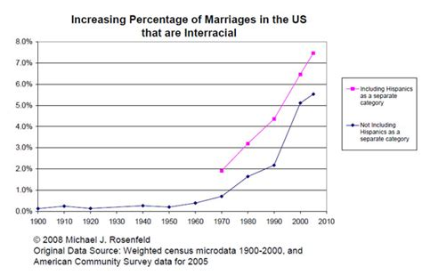 what percentage of married couples swing newseventfullonesome s blog 未分類