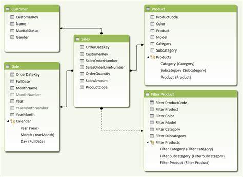 pattern analysis products basket analysis dax patterns