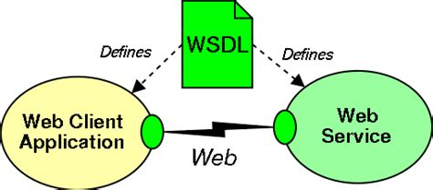 tutorial web services net web services soap wsdl and choreography slide quot web