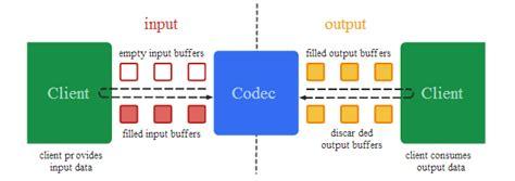 android mediacodec android mediacodec的数据处理方式分析 hi 出发了 博客园
