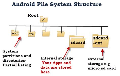 android file system android file system and directory structure explained