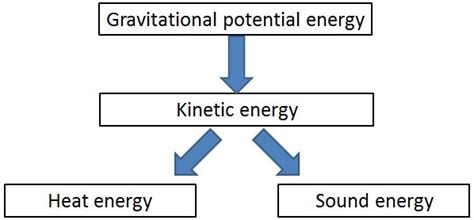 diagram of energy flow 2 energy transformations year 8 science