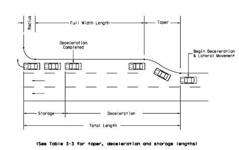 design standards meaning image gallery deceleration lane
