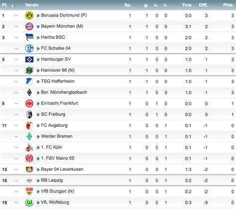 2 liga tabelle aktuell 1 bundesliga 2017 2018 2 spieltag