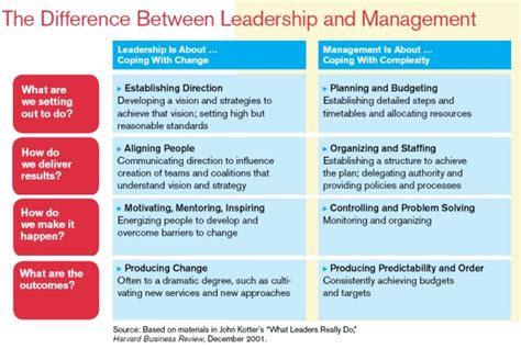 Difference Between Mba And Business Management by How To Hire Your Next Administrator Practice Division