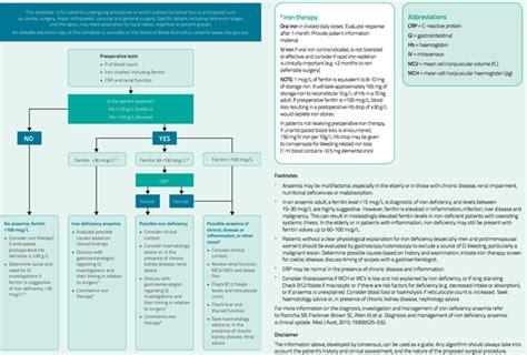 patient blood management guidelines module 2